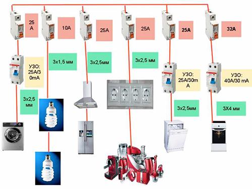 Пример схемы подключения электрической разводки на кухне